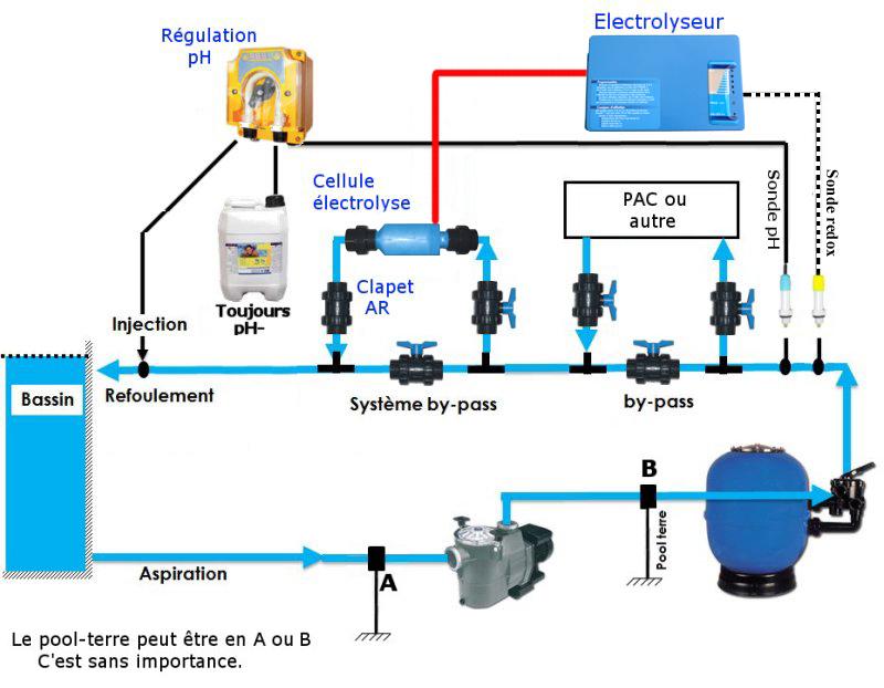 schéma de montage d'une installation avec un électrolyseur à sel Elywann, modèle Tiny